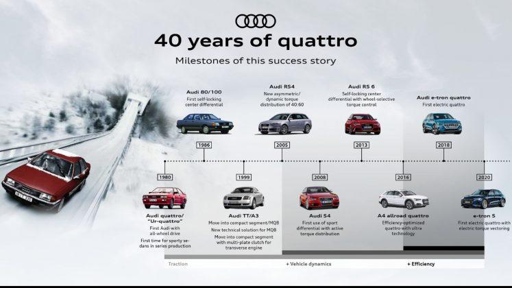 Audi Quattro 40 χρόνια