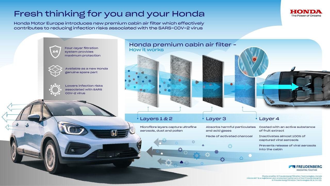 Honda νέο φίλτρο καμπίνας 2021
