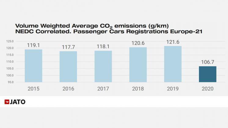 Εκπομπές CO2 μέσος όρος