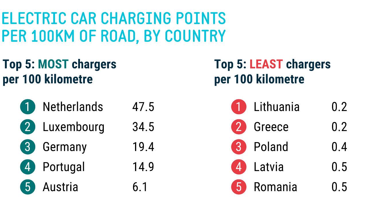 Ευρώπη φορτιστές οδικό δίκτυο 2021
